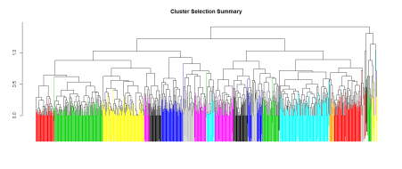 Visualizing cluster partions.